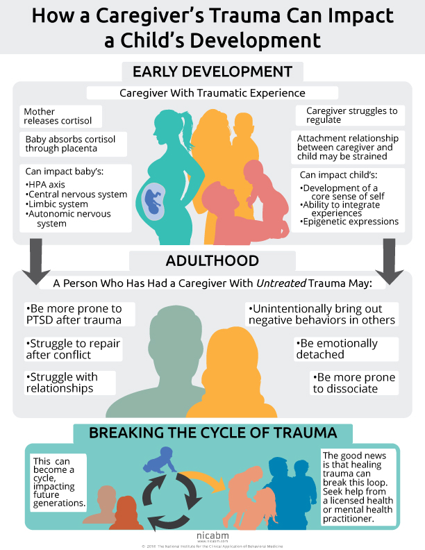 How Trauma Can Impact Child Development Infographic