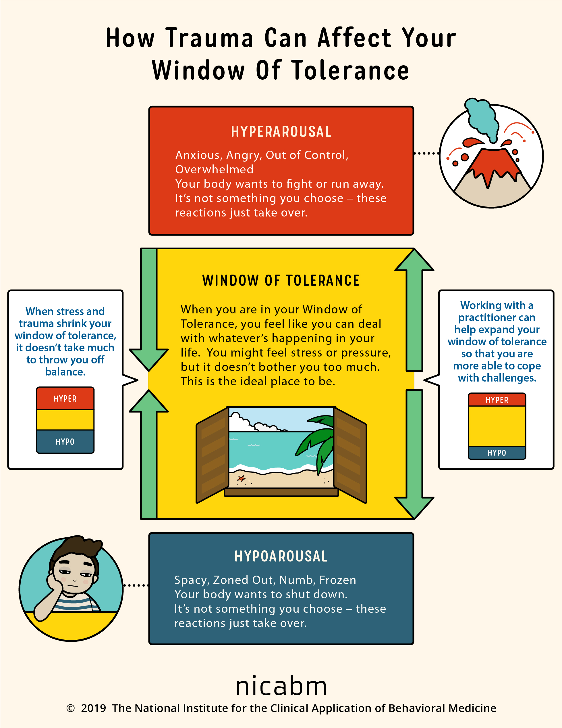 how trauma impacts your window of tolerance infographic