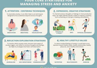 Anxiety, Stress, Psychotherapy, Clients, NICABM