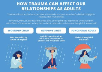 The Impact of Trauma on Adult Relationships Infographic Adapted from Terry Real