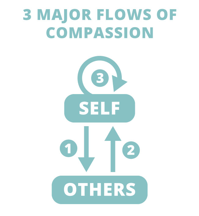 3 major flows of compassion